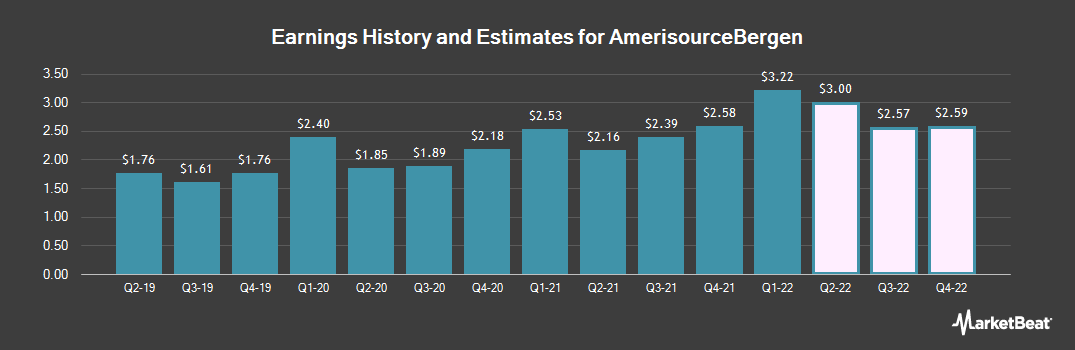 Earnings by Quarter for AmerisourceBergen Corporation (Holding Co) (NYSE:ABC)
