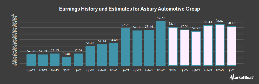 Earnings by Quarter for Asbury Automotive Group (NYSE:ABG)