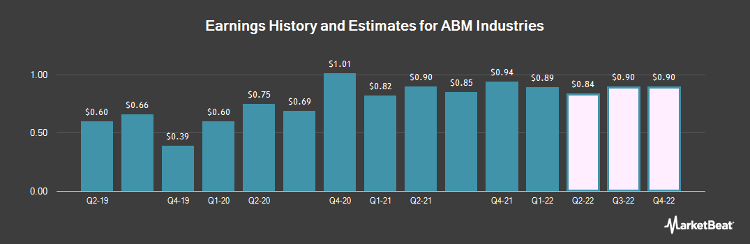 Earnings by Quarter for ABM Industries (NYSE:ABM)