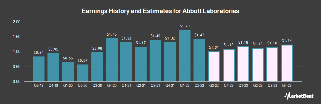 Earnings by Quarter for Abbott Laboratories (NYSE:ABT)