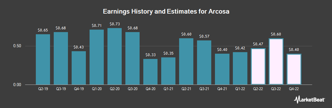 Earnings by Quarter for Arcosa (NYSE:ACA)