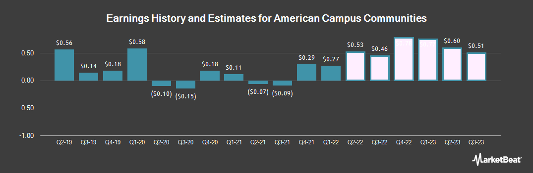 Earnings by Quarter for American Campus Communities (NYSE:ACC)