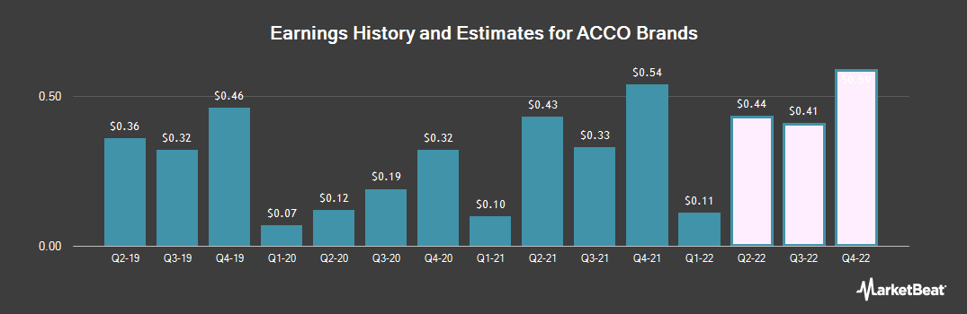 Earnings by Quarter for Acco Brands Corporation (NYSE:ACCO)