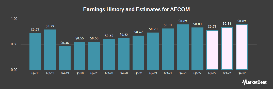 Earnings by Quarter for AECOM (NYSE:ACM)