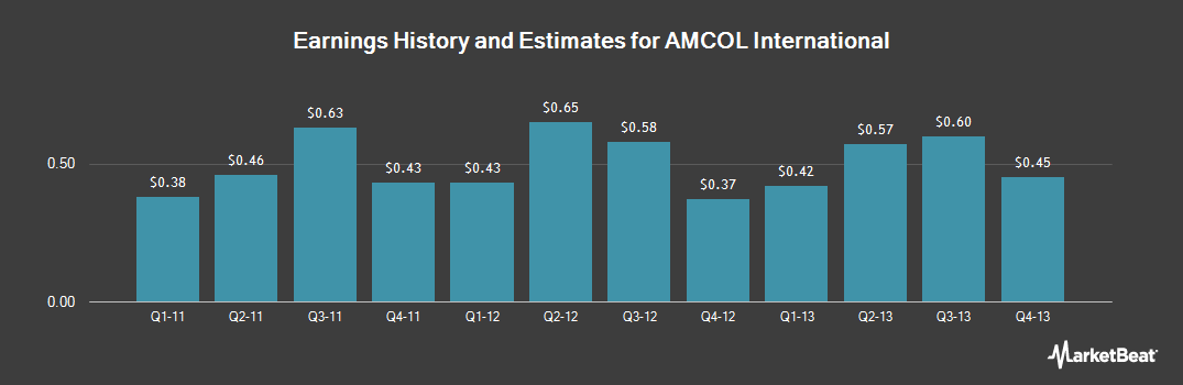 Earnings by Quarter for AMCOL International (NYSE:ACO)