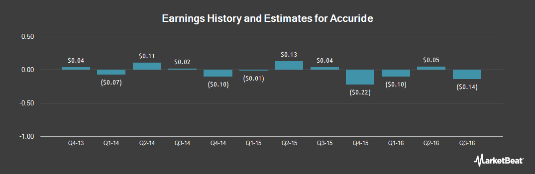 Earnings by Quarter for Accuride (NYSE:ACW)