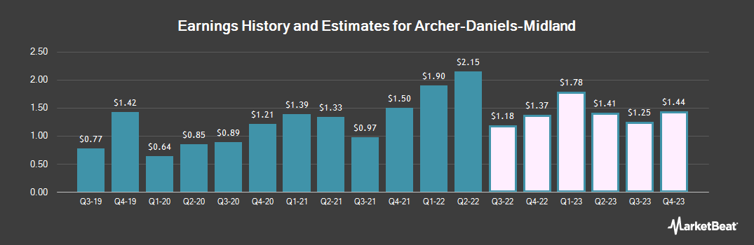 Earnings by Quarter for Archer Daniels Midland (NYSE:ADM)