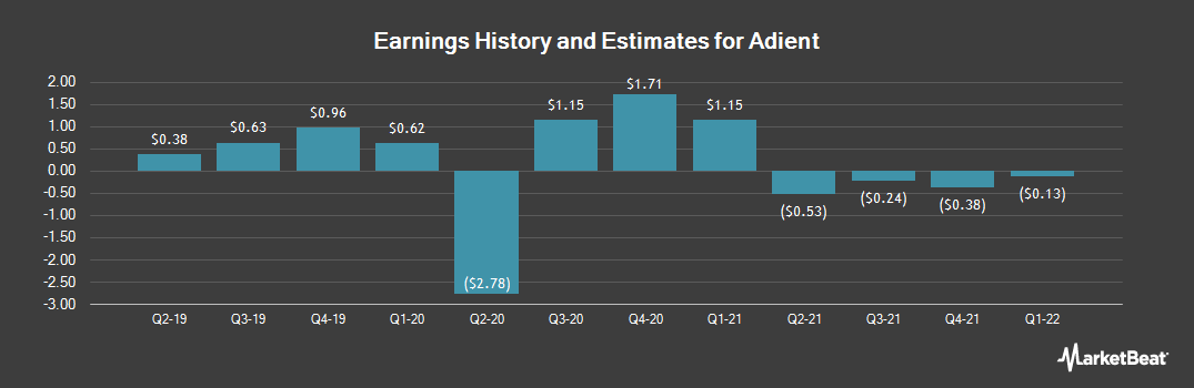 Earnings by Quarter for Adient (NYSE:ADNT)