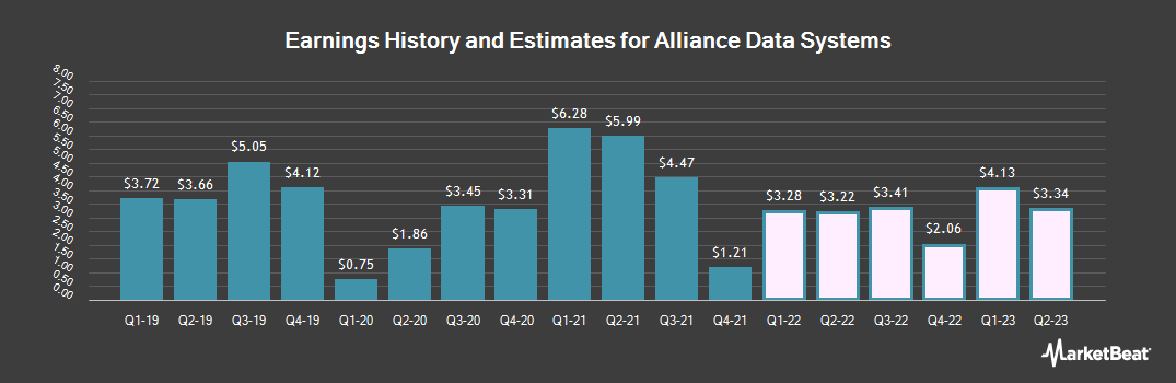 Earnings by Quarter for Alliance Data Systems Corporation (NYSE:ADS)