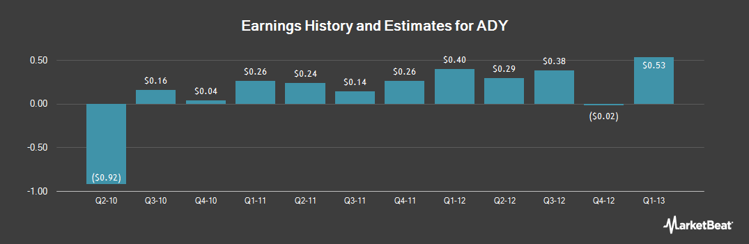 Earnings by Quarter for Feihe International (NYSE:ADY)