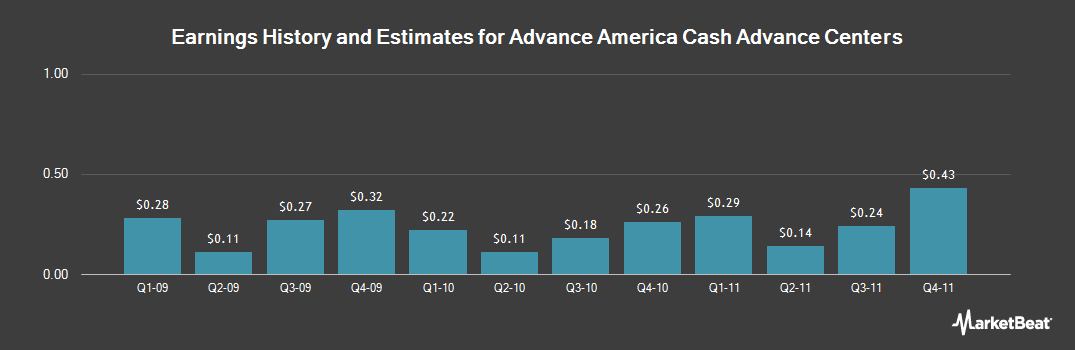Earnings by Quarter for Advance America Cash Advance Centers (NYSE:AEA)