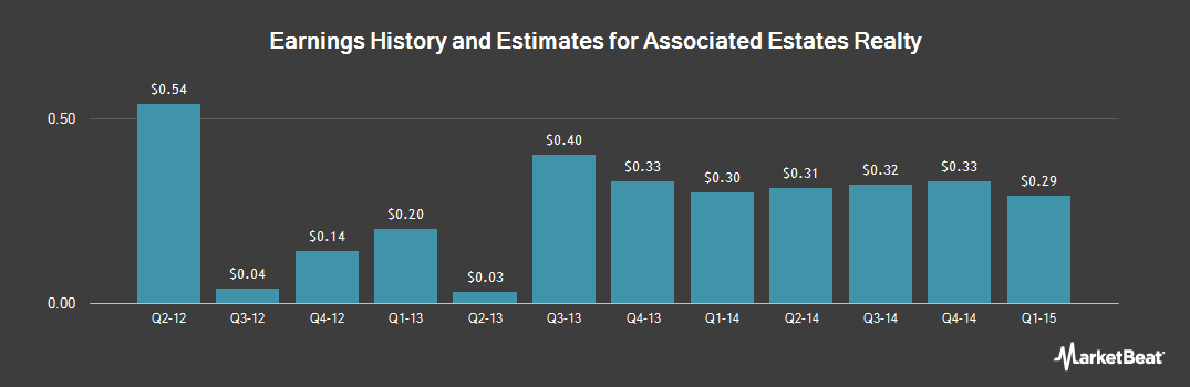 Earnings by Quarter for Associated Estates Realty (NYSE:AEC)