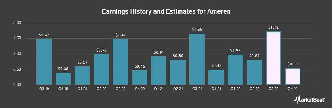 Earnings by Quarter for Ameren Corporation (NYSE:AEE)
