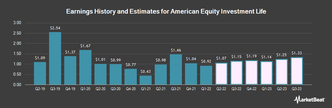 Earnings by Quarter for American Equity Investment Life Holding Company (NYSE:AEL)