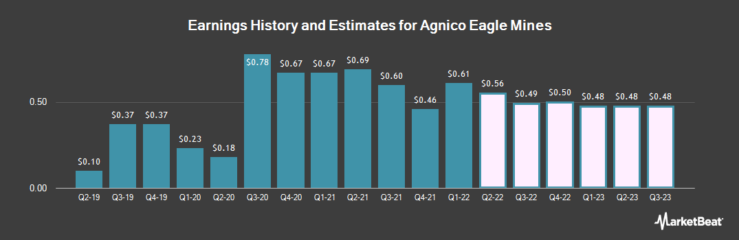 Earnings by Quarter for Agnico Eagle Mines Limited (NYSE:AEM)