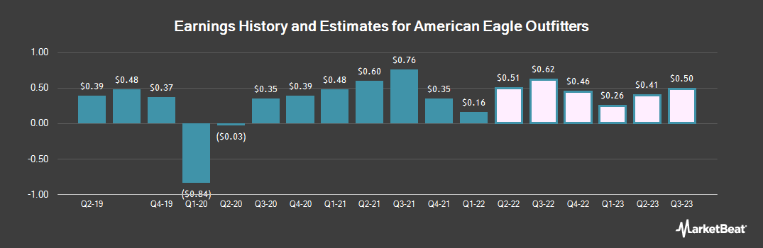 Earnings by Quarter for American Eagle Outfitters (NYSE:AEO)