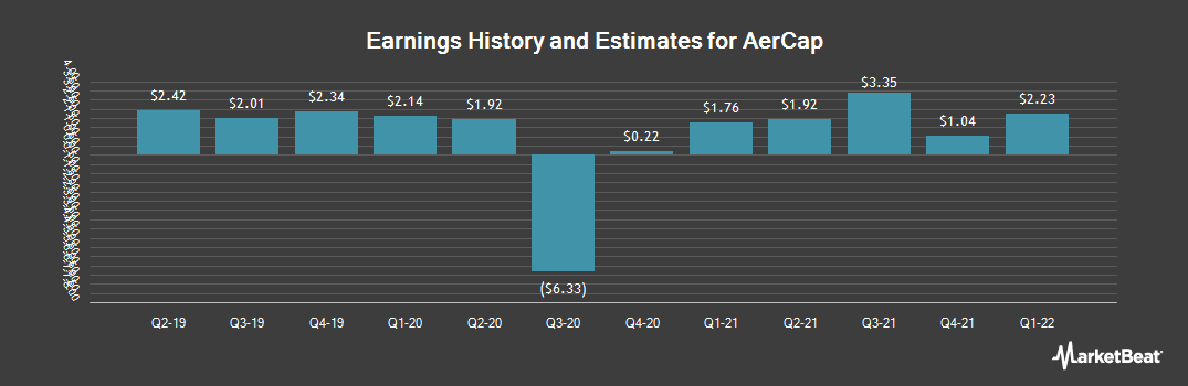 Earnings by Quarter for AerCap Holdings (NYSE:AER)