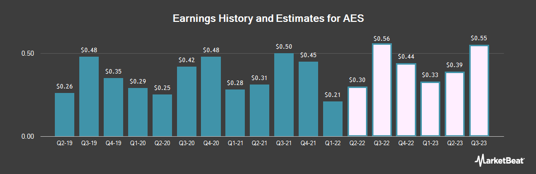 Earnings by Quarter for The AES Corporation (NYSE:AES)