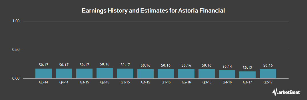 Earnings by Quarter for Astoria Financial (NYSE:AF)
