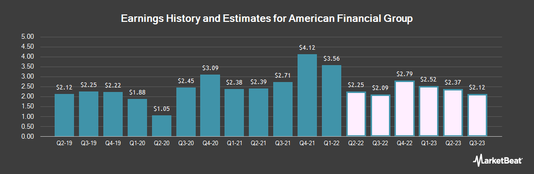 Earnings by Quarter for American Financial Group (NYSE:AFG)