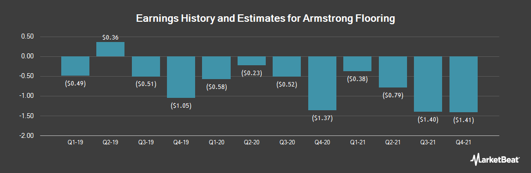Earnings by Quarter for Armstrong Flooring (NYSE:AFI)