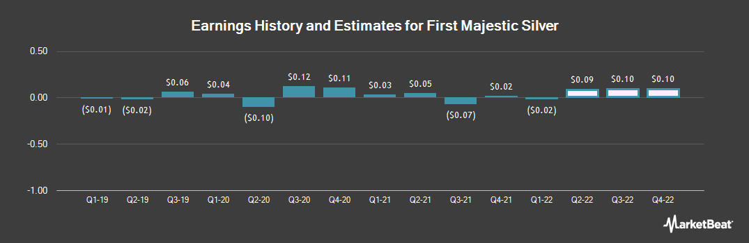 Earnings by Quarter for First Majestic Silver Corp. (NYSE:AG)