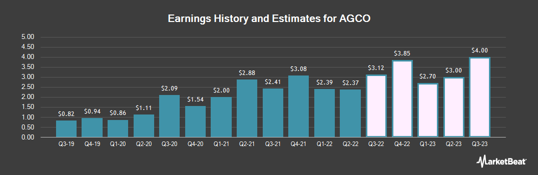 Earnings by Quarter for AGCO Corporation (NYSE:AGCO)