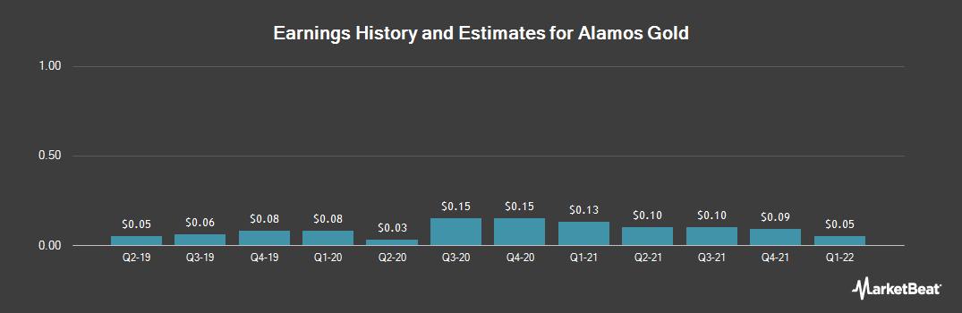 Earnings by Quarter for Alamos Gold (NYSE:AGI)