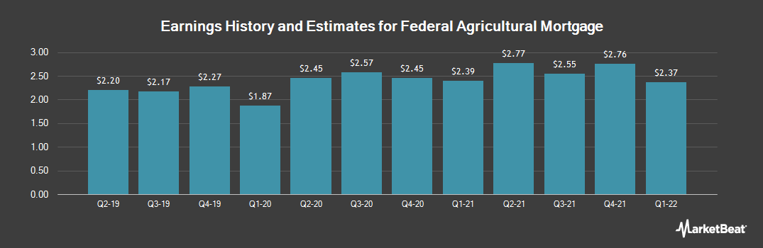 Earnings by Quarter for Federal Agricultural Mortgage (NYSE:AGM)