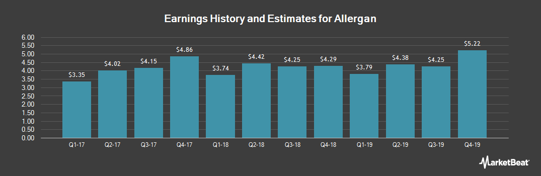 Earnings by Quarter for Allergan plc (NYSE:AGN)