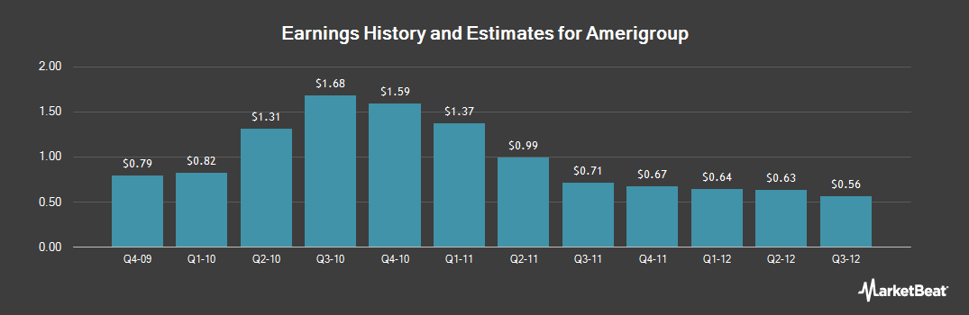 Earnings by Quarter for AMERIGROUP (NYSE:AGP)