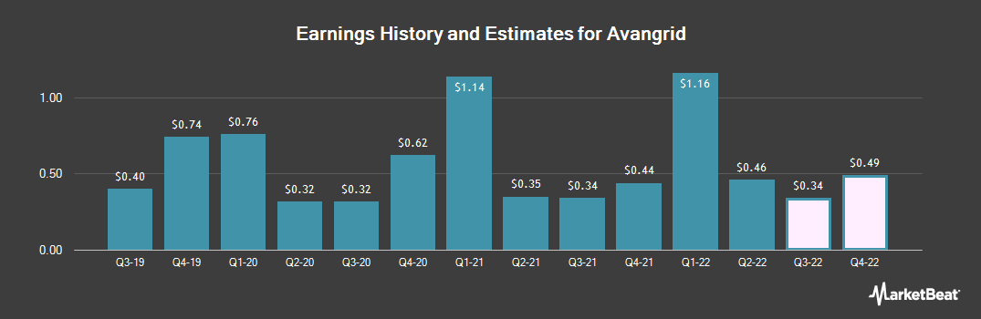 Earnings by Quarter for Avangrid (NYSE:AGR)
