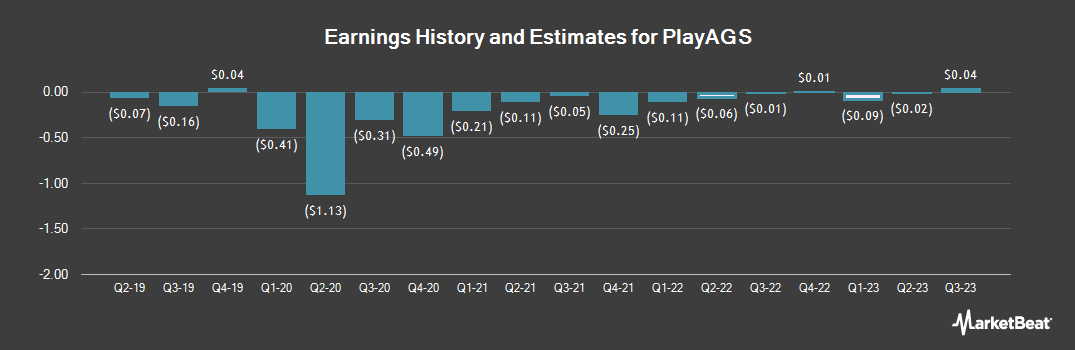 Earnings by Quarter for PlayAGS (NYSE:AGS)