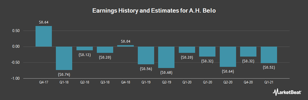 Earnings by Quarter for A. H. Belo (NYSE:AHC)