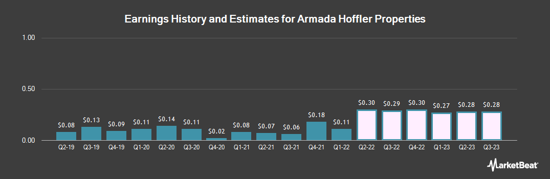 Earnings by Quarter for Armada Hoffler Properties (NYSE:AHH)
