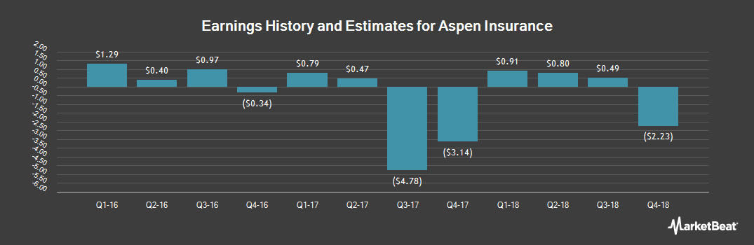 Earnings by Quarter for Aspen Insurance (NYSE:AHL)