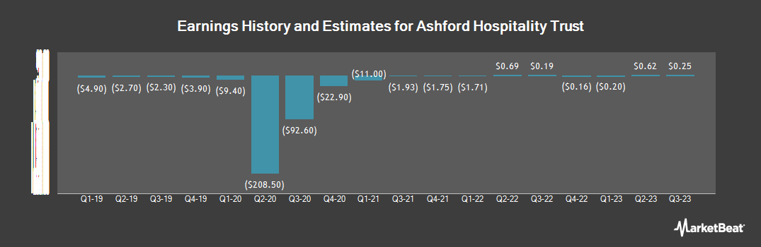 Earnings by Quarter for Ashford Hospitality Trust (NYSE:AHT)