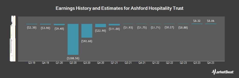 Earnings by Quarter for Ashford Hospitality Trust (NYSE:AHT)