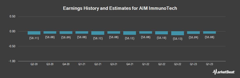 Earnings by Quarter for Aerosonic (NYSE:AIM)