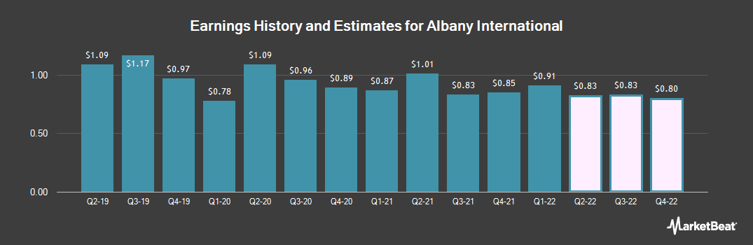Earnings by Quarter for Albany International (NYSE:AIN)