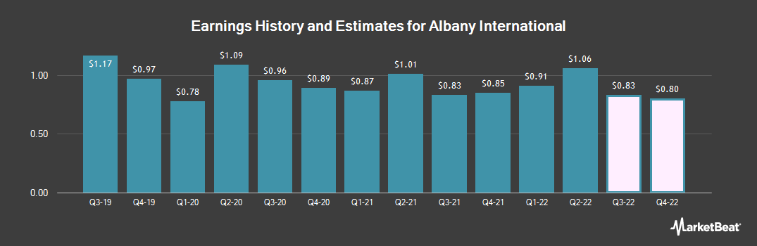 Earnings by Quarter for Albany International Corporation (NYSE:AIN)