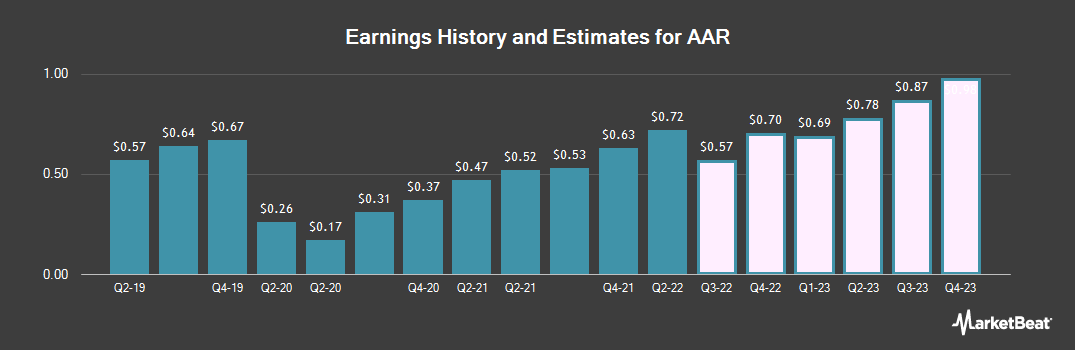 Earnings by Quarter for AAR (NYSE:AIR)