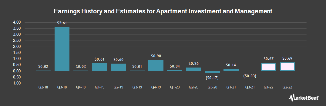 Earnings by Quarter for Apartment Investment and Management Company (NYSE:AIV)