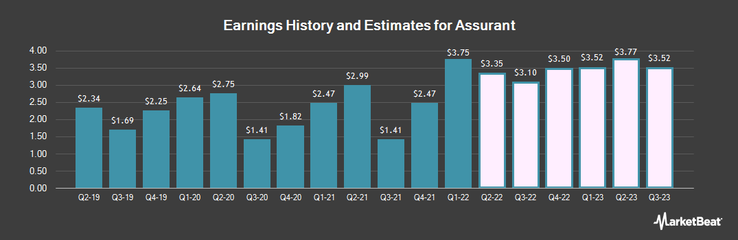 Earnings by Quarter for Assurant (NYSE:AIZ)