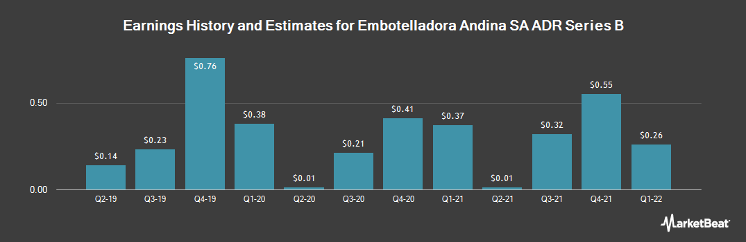 Earnings by Quarter for Embotelladora Andina (NYSE:AKO.B)
