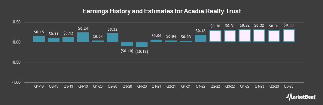 Earnings by Quarter for Acadia Realty Trust (NYSE:AKR)