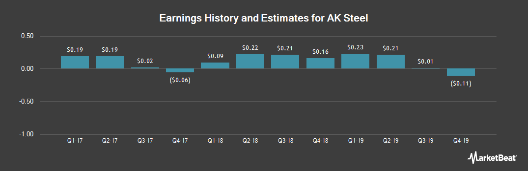 Earnings by Quarter for AK Steel Holding Corporation (NYSE:AKS)