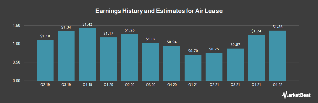 Earnings by Quarter for Air Lease Corporation (NYSE:AL)