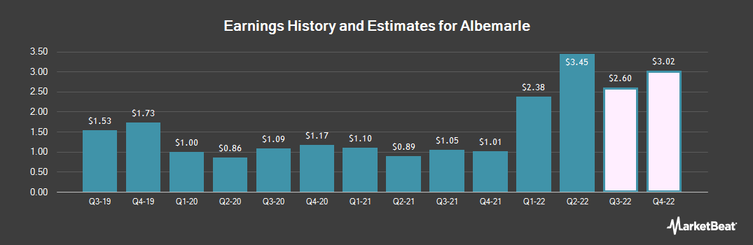 Earnings by Quarter for Albemarle Corporation (NYSE:ALB)