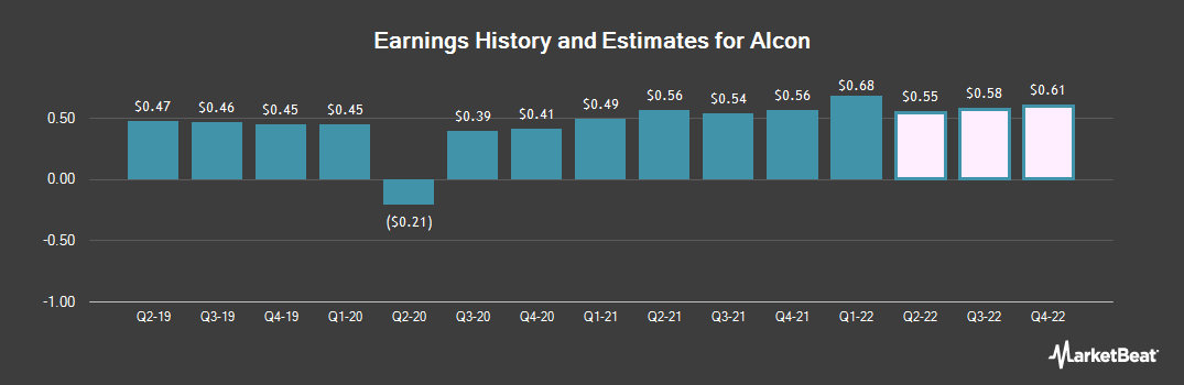 Earnings by Quarter for Assisted Living Concepts (NYSE:ALC)